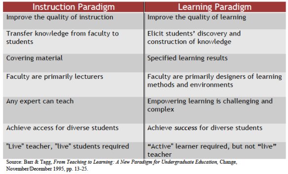 Differences between Instruction Paradigm and Learning Paradigm